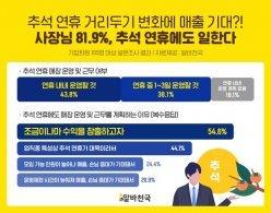 """자영업자 10명 중 8명 """"추석 연휴에도 일할 계획"""""""