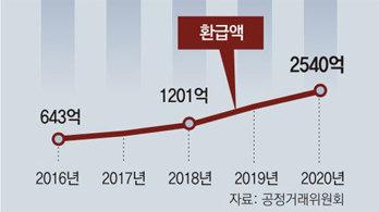 '카카오 기프티콘', 3개월후 수수료 10% 떼고 환불 논란