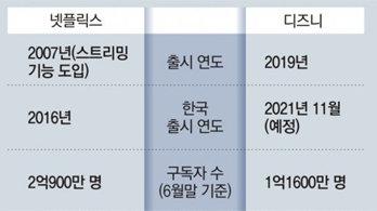 """내달 상륙 디즈니플러스 """"한국 오리지널 콘텐츠로 차별화"""""""