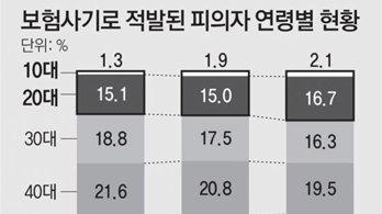 [단독]10, 20대 97명 온라인서 만나 보험사기… 범죄단체혐의 첫 적용