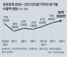 석유제품 수출량, 1년반 만에 증가세로