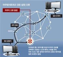 통신대란은 인재… 부산서 설비교체중 네트워크 경로설정 오류