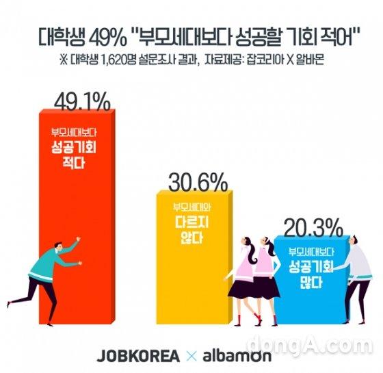 """대학생 절반 """"부모세대보다 성공 힘들다""""…성공조건 1위 '부모의 재력'"""