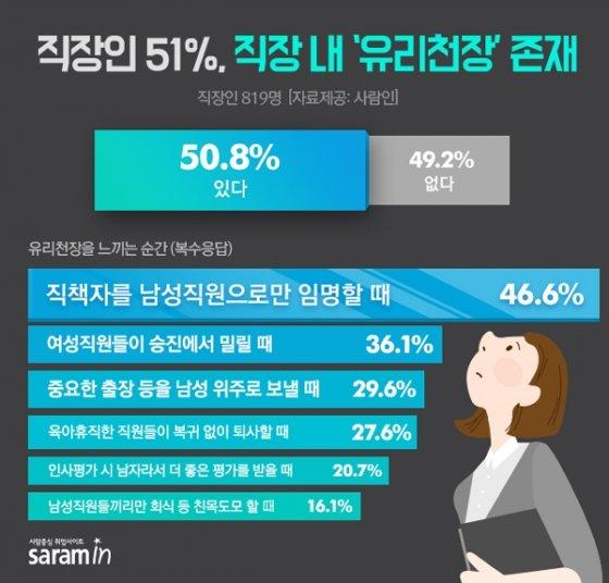 """여성 직장인 65.7% """"유리천장 존재"""" …'과장급' 이후 승진 한계 느껴"""