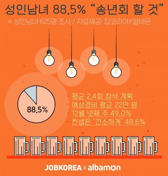 """성인 10명 중 8명 """"송년회 할 것""""…12월 넷째 주 49% """"가장 많아"""""""