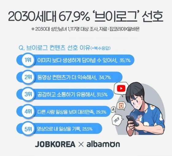 2030 성인남녀 67.9%, 브이로그 컨텐츠 선호