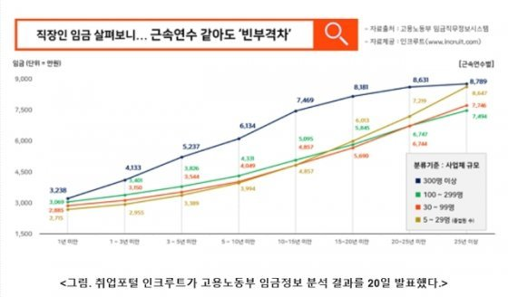 """""""연봉 7000만원까지 '대기업' 10년, '중기' 25년 걸려"""""""