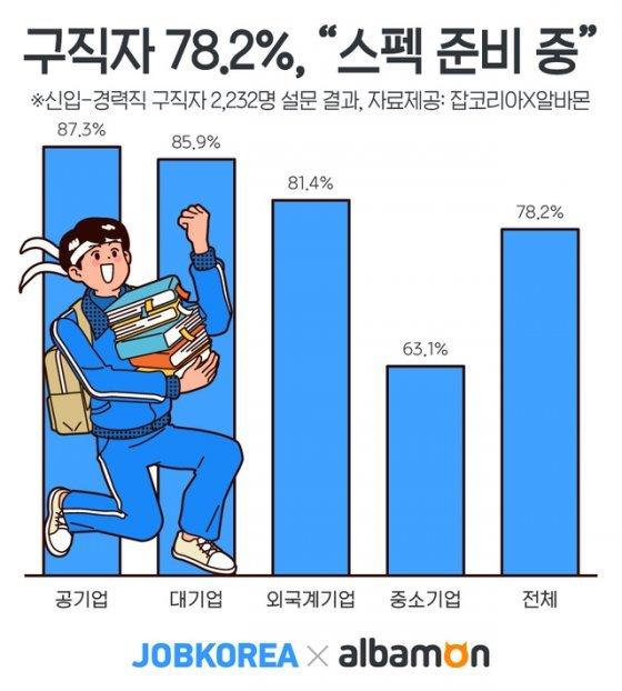"""블라인드채용 확산에도…구직자 78% """"스펙 준비 중"""""""