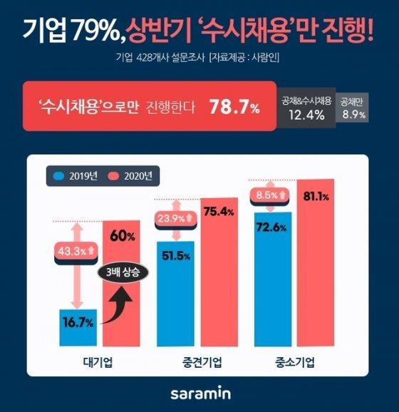 """코로나19로 더 좁아진 취업문…기업 79% """"상반기 채용, 수시로만 진행"""""""
