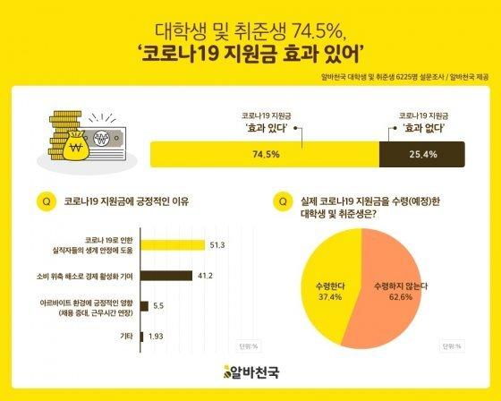 """대학생·취준생 10명 중 7명 """"코로나 지원금 효과…생계에 도움"""""""