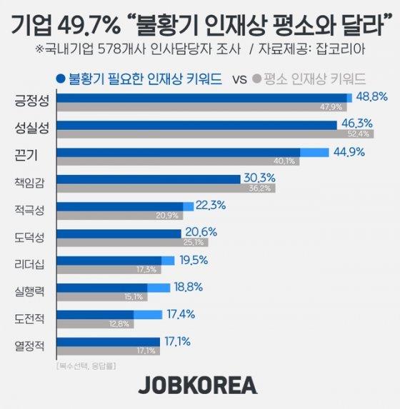 """기업 49.7% """"불황기 인재상 평소와 달라""""…평소엔 '성실성' vs 불황기엔 '긍정성'"""