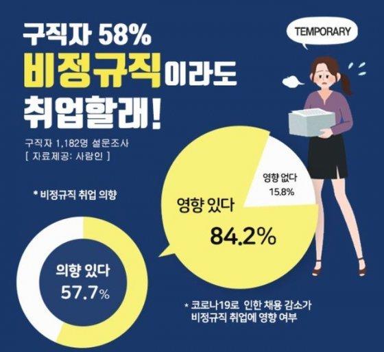 """코로나 취업난에…구직자 10명 중 6명 """"비정규직이라도 취업할래"""""""