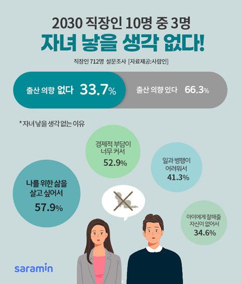 """2030 직장인 33.7% """"자녀 낳을 생각 없어요"""""""