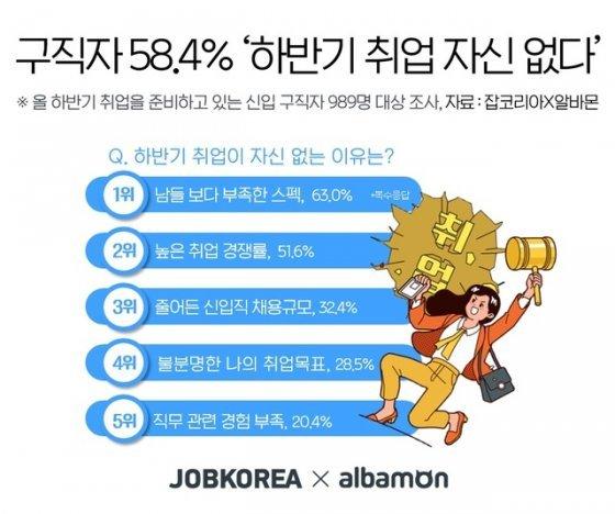 """취준생 58.4% """"올 하반기 취업할 자신 없다"""""""