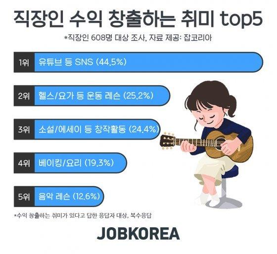 """직장인 5명중 1명 """"취미생활로 추가수익 창출""""…1위는 '유튜브'"""