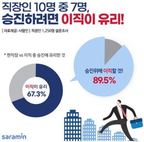 """직장인 67% """"승진하려면 이직이 유리"""""""