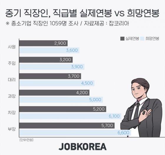 중기 과장급 평균연봉 '4200만원'…희망연봉은 '5000만원'