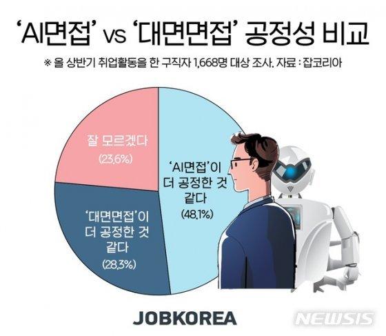 """구직자 48.1% """"인공지능 면접이 사람보다 더 공정해"""""""