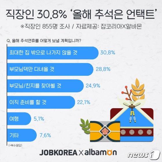 """직장인 """"추석 예상 경비 '평균 35만원'…양가 부모님 용돈에 27만원"""""""