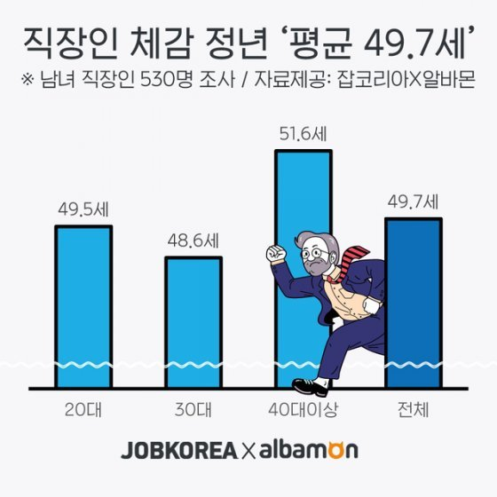 직장인 체감 퇴직연령 '평균 49.7세'