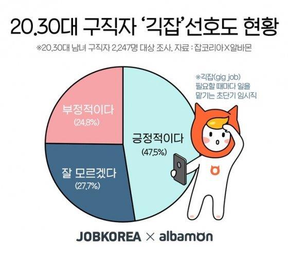 """20, 30대 구직자 47.5% """"필요할 때마다 일하는 '긱잡' 긍정적"""""""