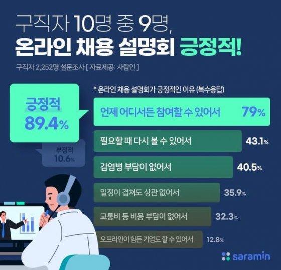 """구직자 10명 중 9명 """"온라인 채용 설명회 긍정적"""""""