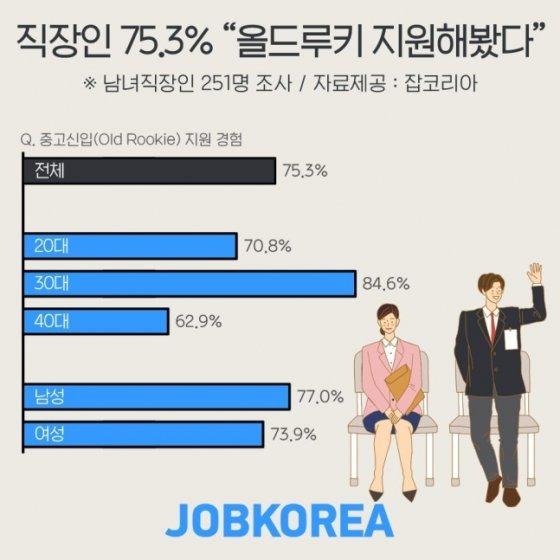 직장인 75% '경력 포기·신입 지원', 가장 큰 이유는 바로…