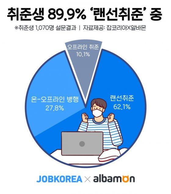 취준생 10명 중 9명 '온라인 취업 준비'…월 평균 '24만9000원' 지출
