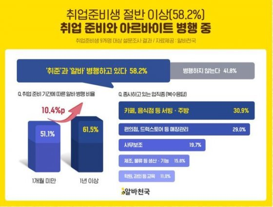 """취업준비생 58.2% """"알바 병행 중"""""""