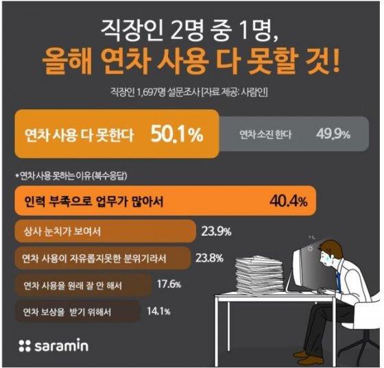 """직장인 절반 """"연차 사용 다 못해""""…본인 연차의 평균 60%만 소진"""