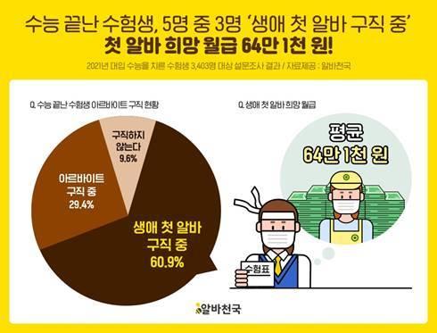 """생애 첫 알바 희망 월급은 64만 원 …선호 장소는 男 """"편의점"""" 女 """"카페"""""""