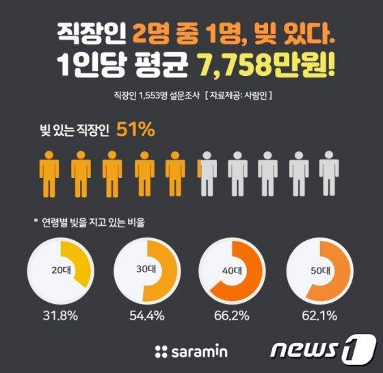 """직장인 절반 """"빚 있다""""…평균 7758만원, 전년比 2천만원 상승"""