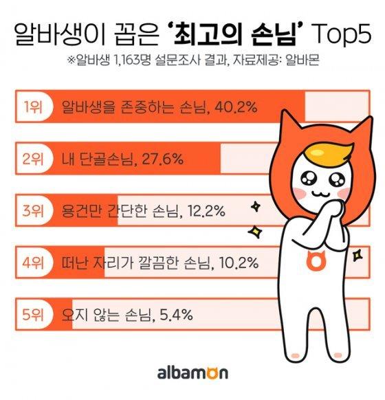 알바생이 만나고픈 최고의 손님 1위 '존중해주는 손님(40.2%)'
