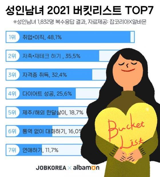 20~40대 2021년 버킷리스트 1위 '취업·이직(48.1%)'