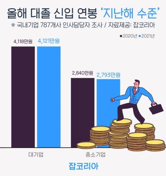 올해 대기업 대졸 신입연봉 평균 4121만원…지난해 수준