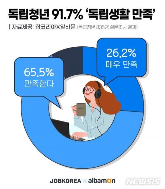 """'부모로부터 독립' 청년 10명 중 9명 """"독립생활 만족"""""""