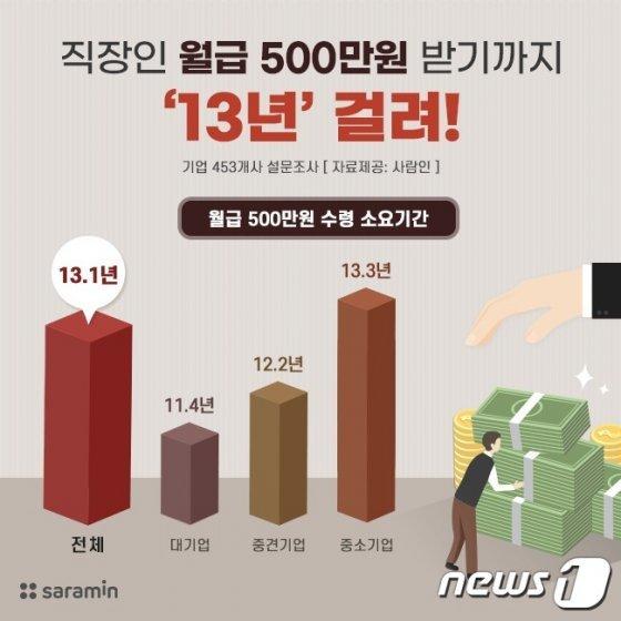 직장인, 월급 500만원 받기까지 '13년' 걸려