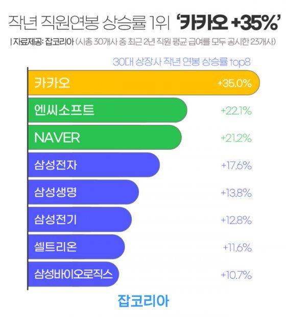 30대 상장사, 작년 직원 연봉 5.8% 상승…카카오 35%↑(종합)