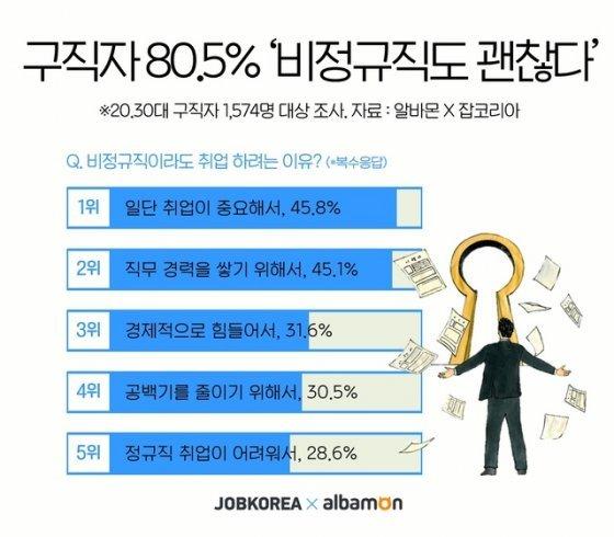 """구직자 10명 중 8명 """"비정규직이라도 취업할 것"""""""
