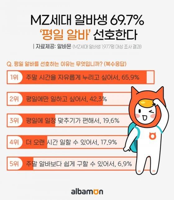 MZ세대 알바생 69.7% '평일' 선호…희망직종 1위는 '카페'