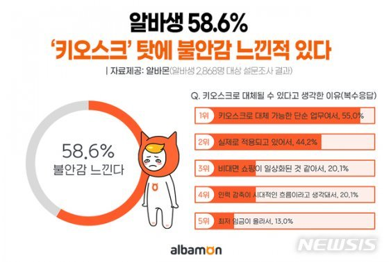 """알바생 58.6% """"키오스크 대체로 불안감 느껴"""""""