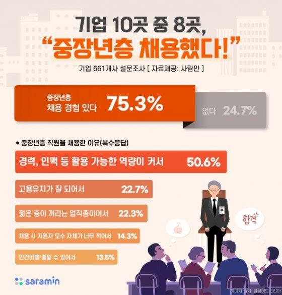 """기업 4곳 중 3곳 """"50대 이상 중장년층 채용"""""""