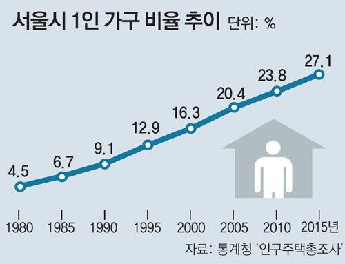 120c985ee5c 한 아파트서 거실-부엌 공유… 전월세난 속 수요-공급 늘어 대학가서 서울 전역으로 확산… 관련 규정 없어 주거의 질 저하 우려