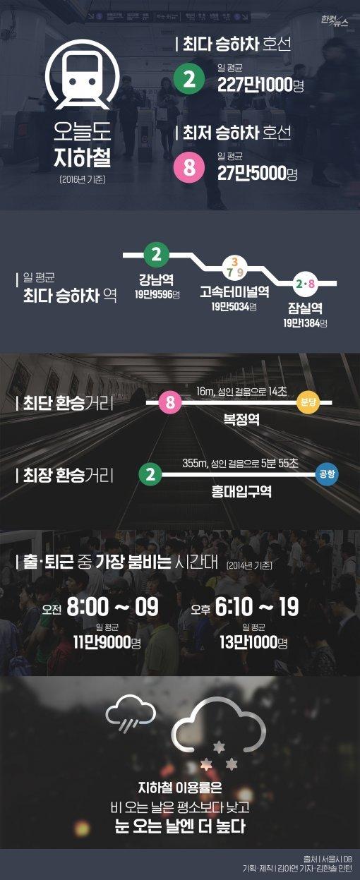 [한컷뉴스] 이 시간에 타면 '지옥철'…언제 가장 붐비나