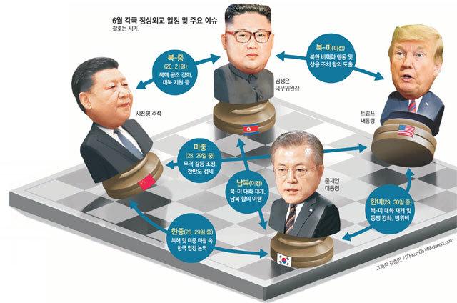 """시진핑을 '중재자'로 택한 김정은… 靑 """"남북회담 안 매달릴 것"""""""