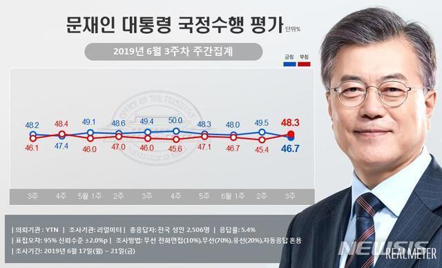 """文대통령 국정지지율 46.7%…""""北 어선 사태 등에 하락"""""""