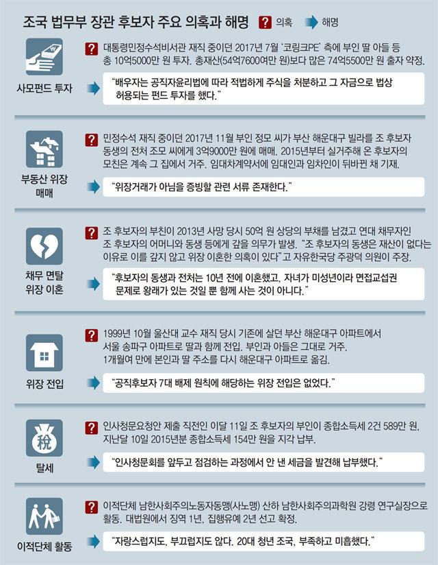 """한국당 """"조국 동생, 빚 때문에 위장이혼 의혹"""""""