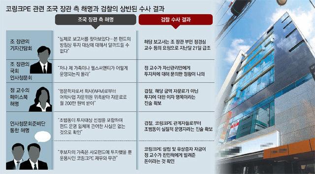 """조국 """"조카, 펀드운영 관여 안했다""""더니… 영장엔 """"모금-투자 주도"""""""