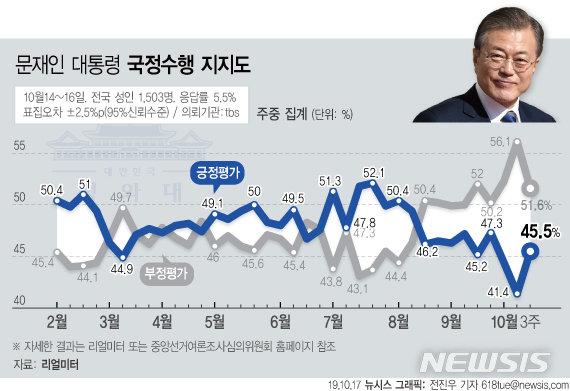 文대통령 국정 지지율 45.5%…조국 사퇴 후 큰 폭 반등
