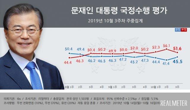 文대통령 지지율 45.5%…조국 사퇴에 3주 만에 반등 [리얼미터]